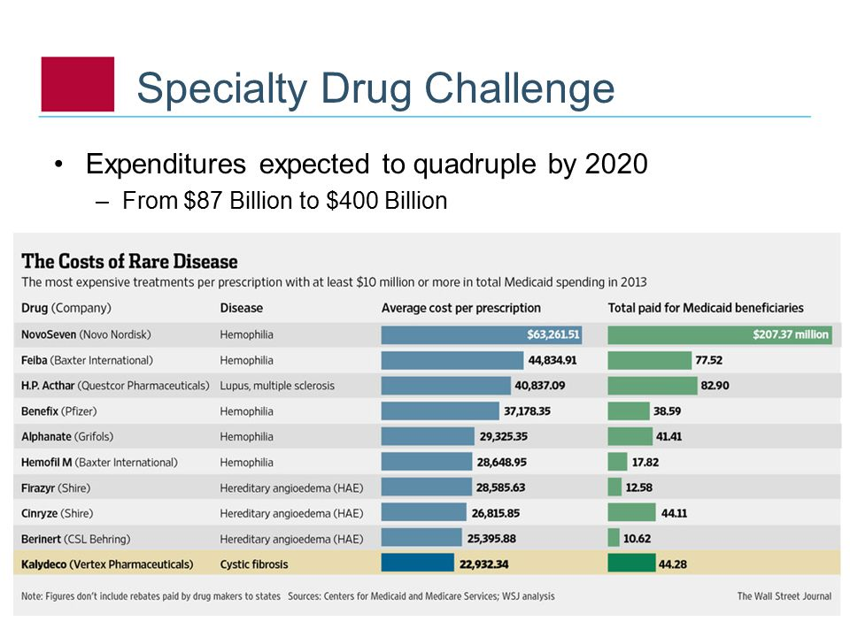 Expenditures expected to quadruple by 2020 –From $87 Billion to $400 Billion Specialty Drug Challenge