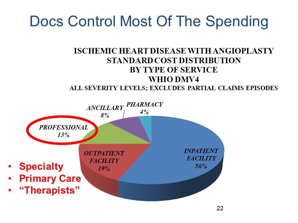 Docs Control Most Of The Spending 22 Specialty Primary Care Therapists