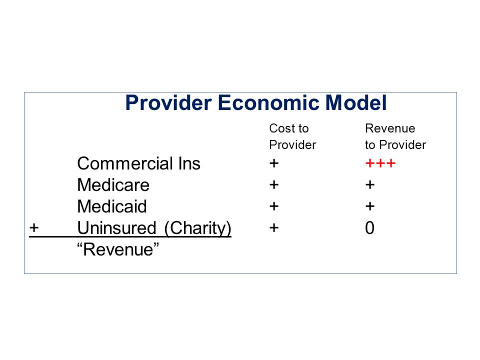 "Provider Economic Model Cost to Revenue Providerto Provider Commercial Ins++++ Medicare++ Medicaid++ +Uninsured (Charity)+0 ""Revenue"""