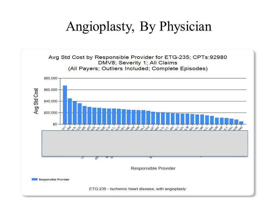 Angioplasty, By Physician 30