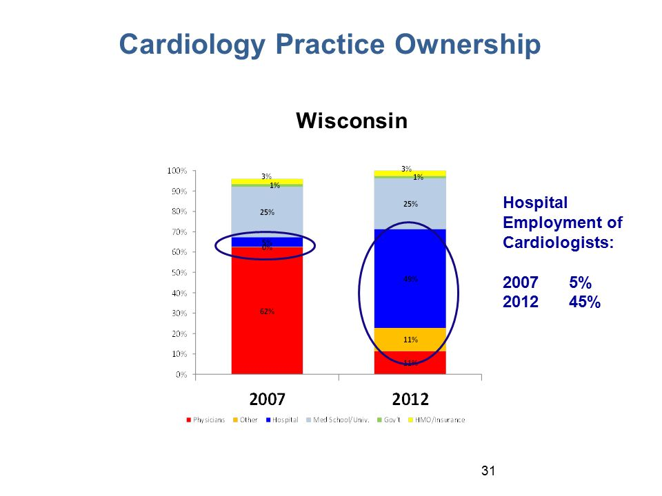 31 Cardiology Practice Ownership Wisconsin Hospital Employment of Cardiologists: 20075% 201245%