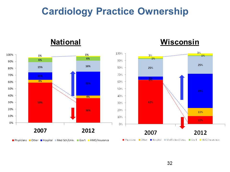 32 Cardiology Practice Ownership National Wisconsin