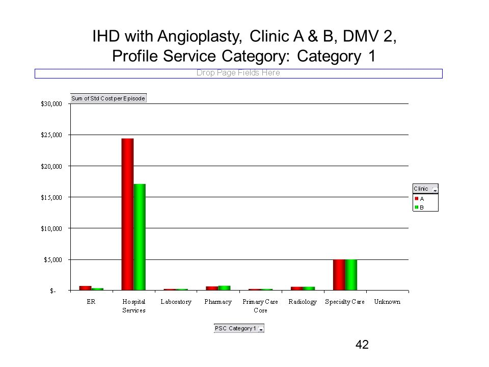 IHD with Angioplasty, Clinic A & B, DMV 2, Profile Service Category: Category 1 42