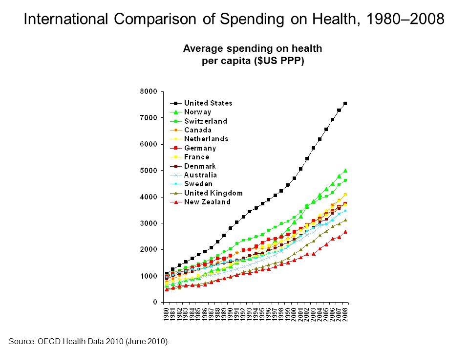 International Comparison of Spending on Health, 1980–2008 Average spending on health per capita ($US PPP) Source: OECD Health Data 2010 (June 2010).