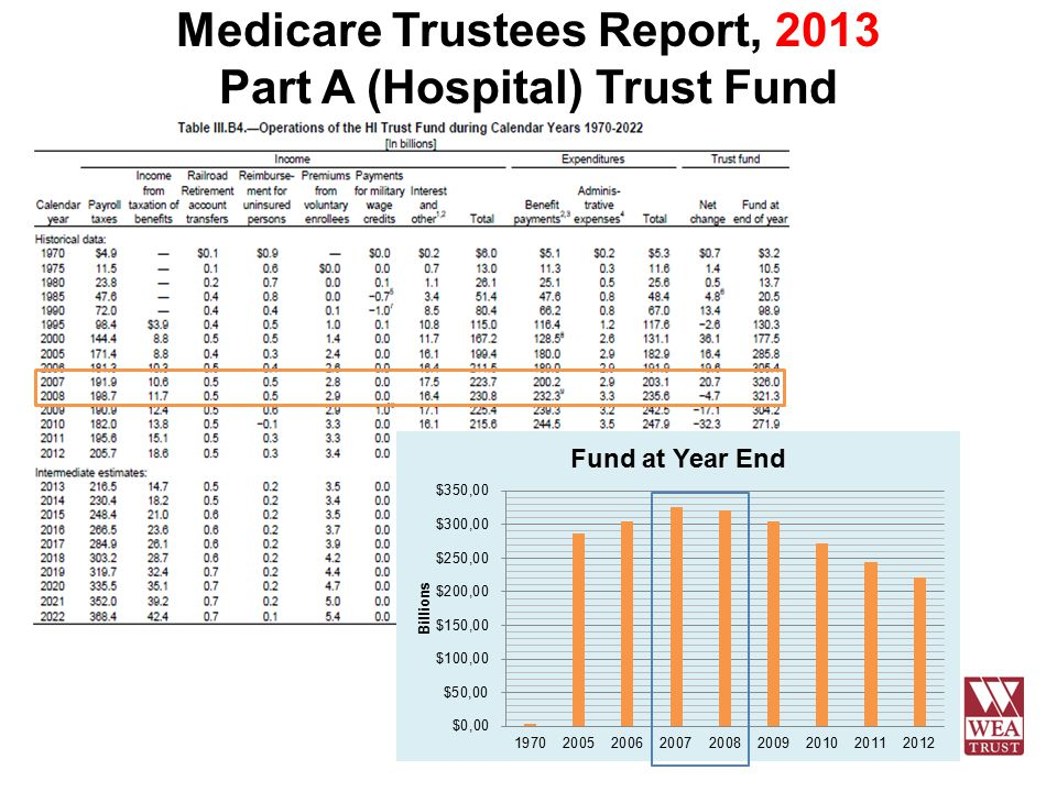 Medicare Trustees Report, 2013 Part A (Hospital) Trust Fund