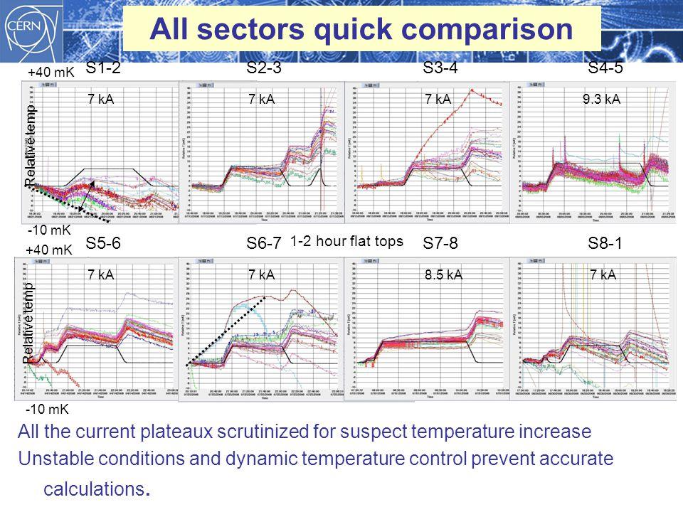 All sectors quick comparison All the current plateaux scrutinized for suspect temperature increase Unstable conditions and dynamic temperature control prevent accurate calculations.