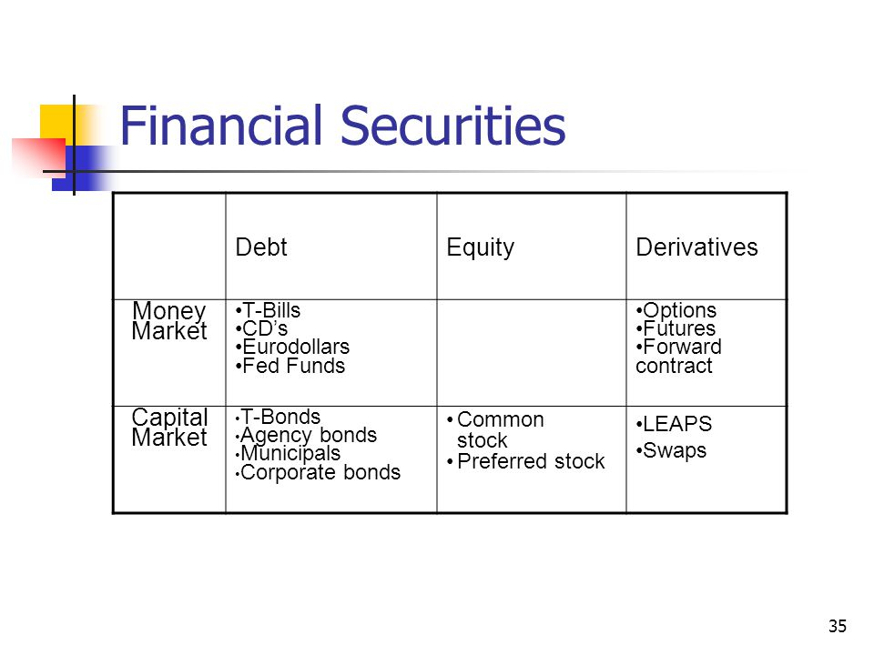 35 Financial Securities DebtEquityDerivatives Money Market T-Bills CD's Eurodollars Fed Funds Options Futures Forward contract Capital Market T-Bonds Agency bonds Municipals Corporate bonds Common stock Preferred stock LEAPS Swaps