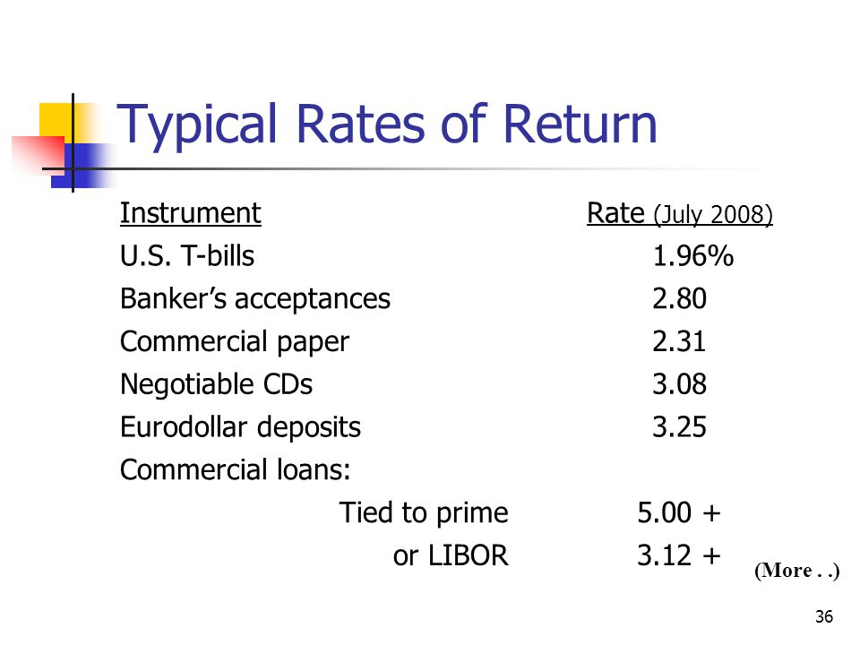 36 Typical Rates of Return InstrumentRate (July 2008) U.S.