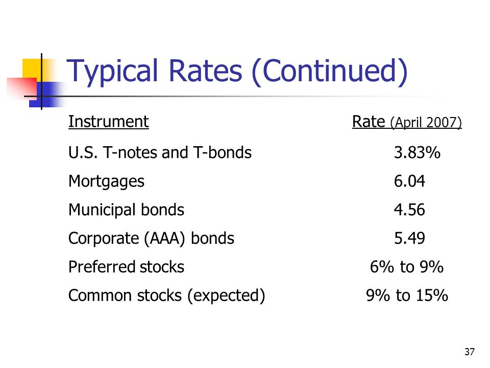 37 Typical Rates (Continued) InstrumentRate (April 2007) U.S.