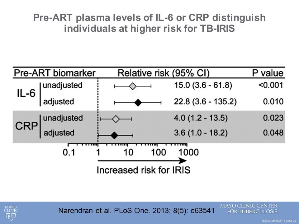©2013 MFMER | slide-23 Pre-ART plasma levels of IL-6 or CRP distinguish individuals at higher risk for TB-IRIS Narendran et al.