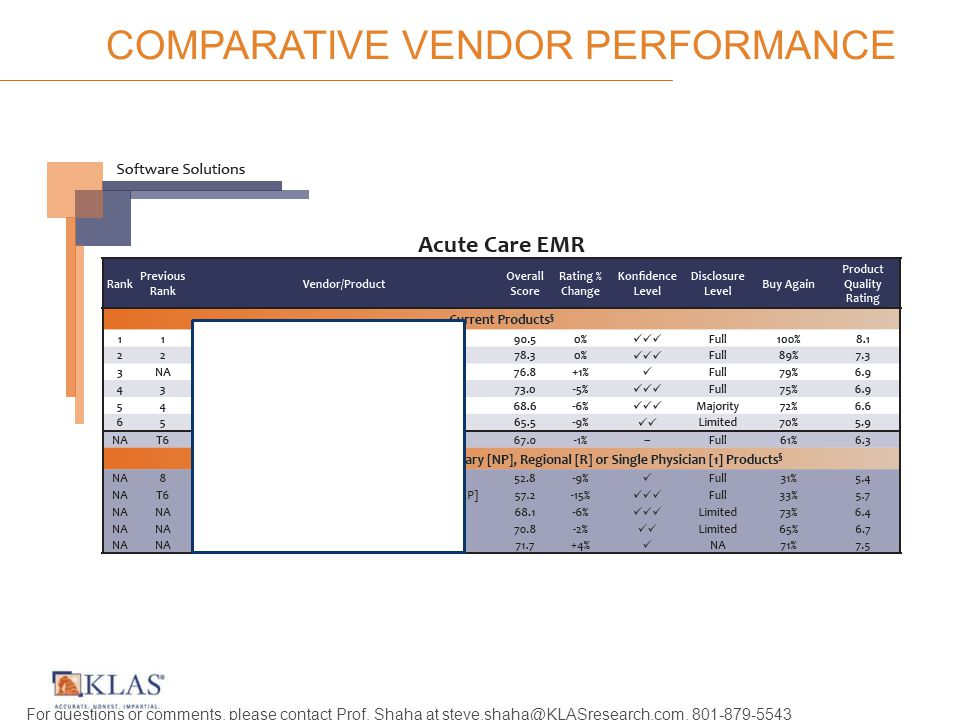 COMPARATIVE VENDOR PERFORMANCE For questions or comments, please contact Prof.