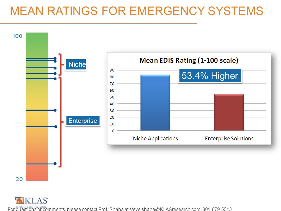 MEAN RATINGS FOR EMERGENCY SYSTEMS 53.4% Higher Enterprise Niche For questions or comments, please contact Prof.