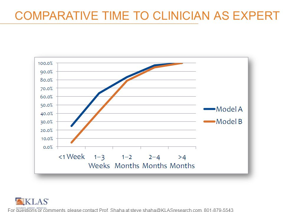 COMPARATIVE TIME TO CLINICIAN AS EXPERT