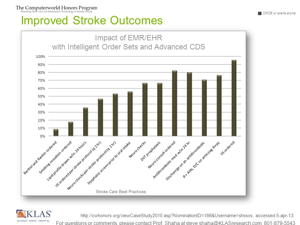 Improved Stroke Outcomes Stroke Care Best Practices CPOE w/ alerts alone Impact of EMR/EHR with Intelligent Order Sets and Advanced CDS http://cwhonors.org/viewCaseStudy2010.asp?NominationID=186&Username=shssos, accessed 5-apr-13 For questions or comments, please contact Prof.