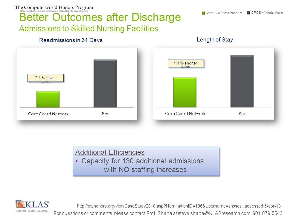 Length of Stay Readmissions in 31 Days 7.7 % fewer (p<.001) Better Outcomes after Discharge Admissions to Skilled Nursing Facilities 4.1 % shorter (p<.001) Additional Efficiencies Capacity for 130 additional admissions with NO staffing increases Additional Efficiencies Capacity for 130 additional admissions with NO staffing increases With CDS-rich Order Set CPOE w/ alerts alone http://cwhonors.org/viewCaseStudy2010.asp?NominationID=186&Username=shssos, accessed 5-apr-13 For questions or comments, please contact Prof.