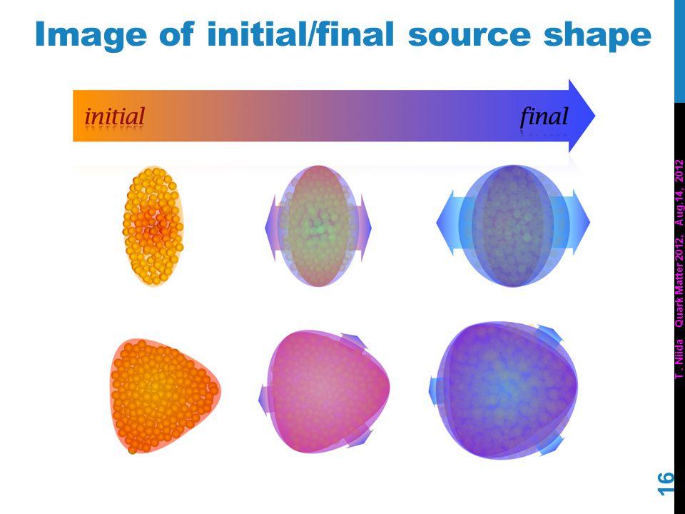 T. Niida Quark Matter 2012, Aug.14, 2012 Image of initial/final source shape 16