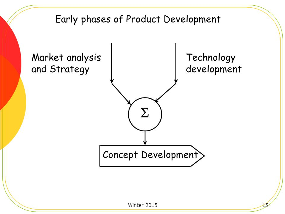 Winter 201515 Early phases of Product Development Market analysis and Strategy Technology development  Concept Development