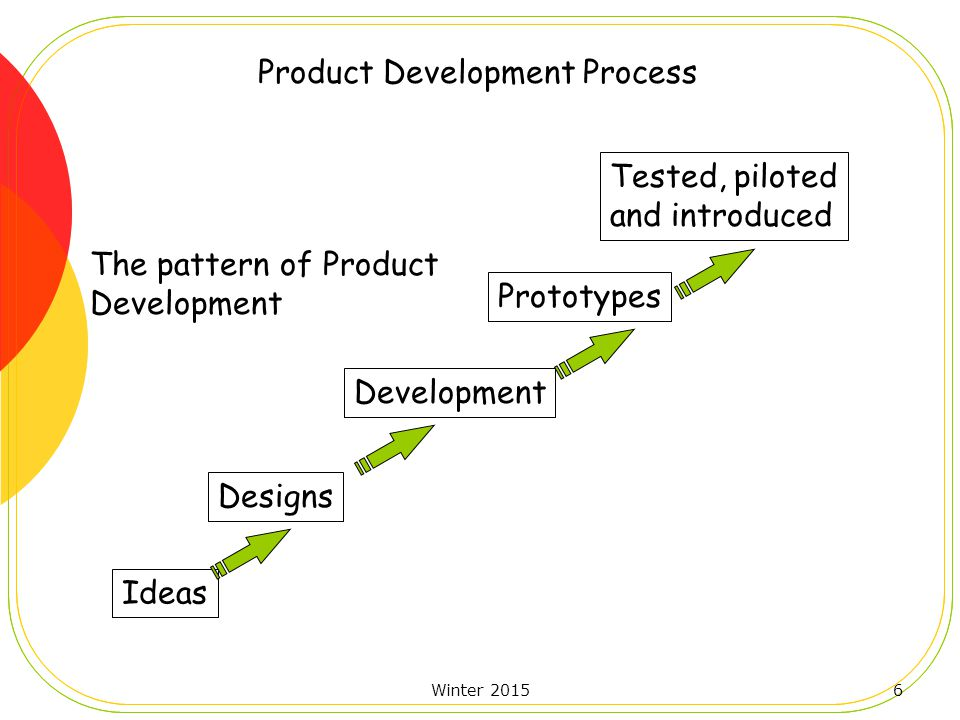 Winter 20156 Tested, piloted and introduced Ideas Designs Development Prototypes The pattern of Product Development Product Development Process