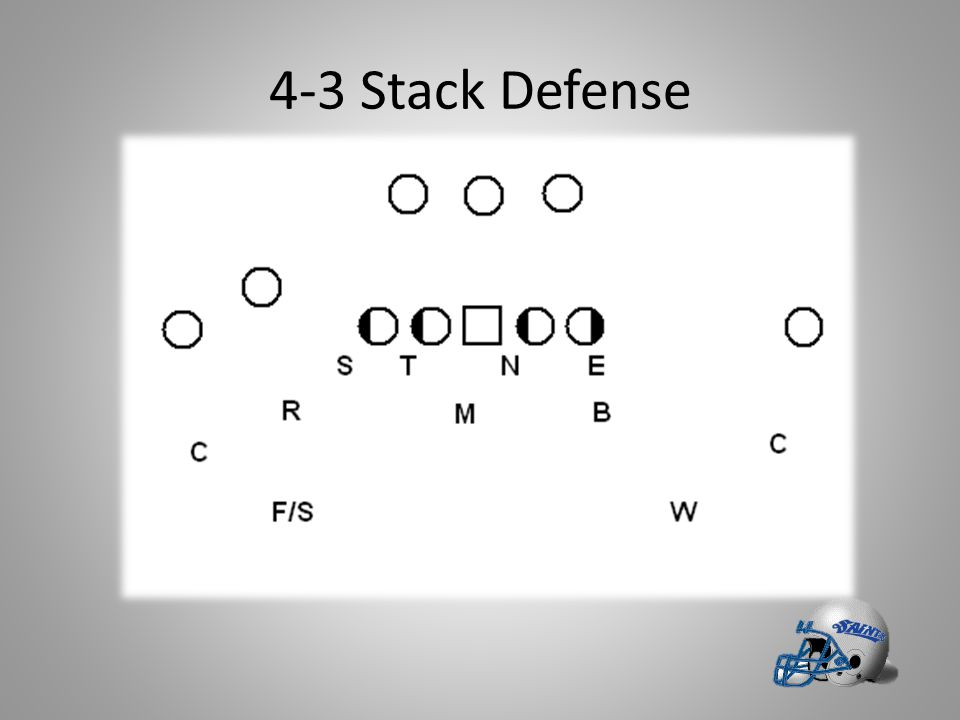 4-3 Stack Defense