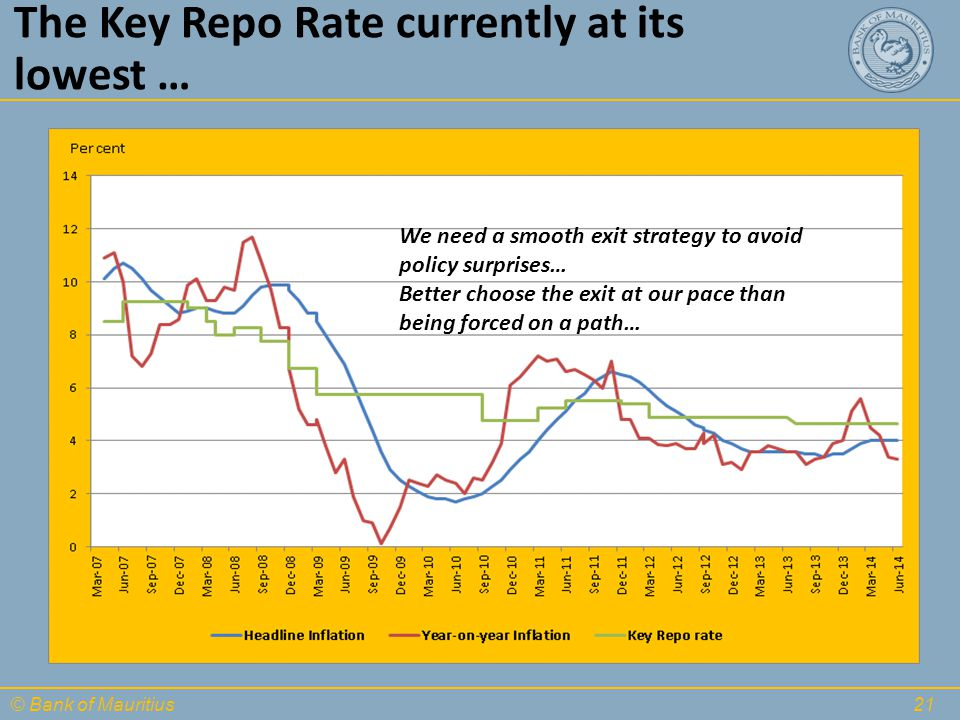 © Bank of Mauritius The Key Repo Rate currently at its lowest … 21 We need a smooth exit strategy to avoid policy surprises… Better choose the exit at