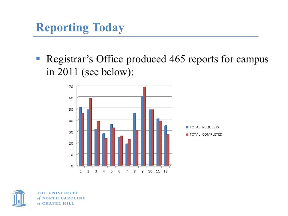 Reporting Today  Registrar's Office produced 465 reports for campus in 2011 (see below):