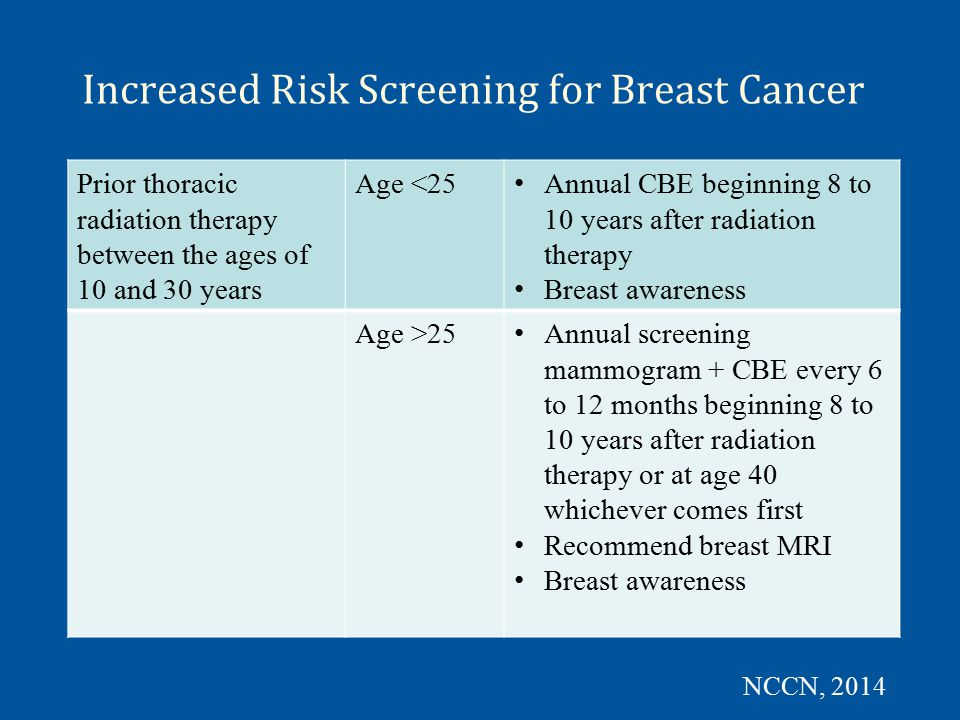 High Risk Screening for Breast Cancer »NCCN Guidelines address the following situations »Individuals who test positive for deleterious mutation »Individuals where there is a known mutation in the family but have not tested for the mutation »Individuals where there is a known mutation in the family but have tested negative »Individuals with strong family history suggestive of hereditary syndrome not undergoing genetic testing or when no mutation is found »Individuals with strong family history undergoing genetic testing with finding of variant of unknown significance NCCN, 2014