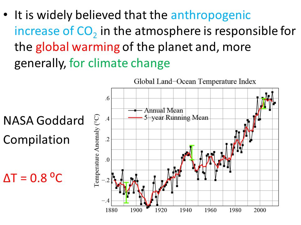 It is widely believed that the anthropogenic increase of CO 2 in the atmosphere is responsible for the global warming of the planet and, more generally, for climate change NASA Goddard Compilation ΔT = 0.8 ⁰C