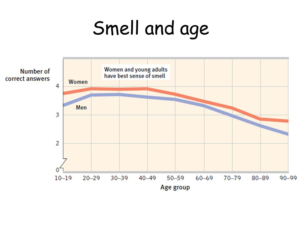 Smell and age