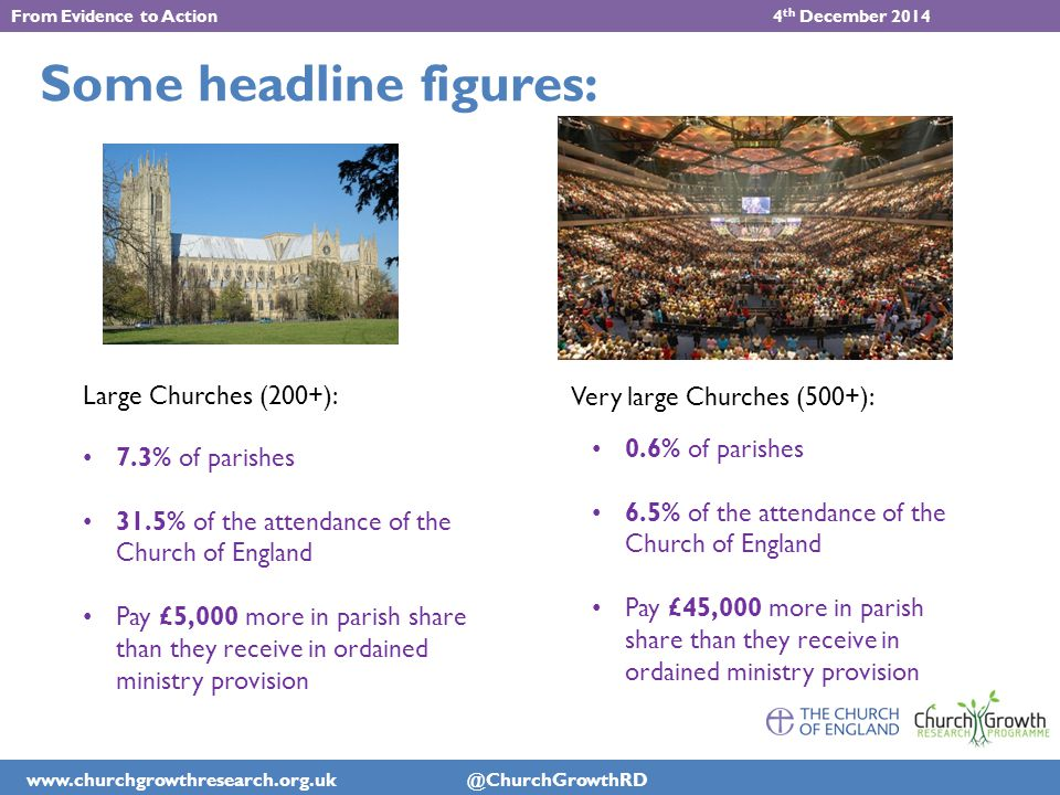 www.churchgrowthresearch.org.uk @ChurchGrowthRD From Evidence to Action 4 th December 2014 Some headline figures: Large Churches (200+): Very large Churches (500+): 7.3% of parishes 31.5% of the attendance of the Church of England Pay £5,000 more in parish share than they receive in ordained ministry provision 0.6% of parishes 6.5% of the attendance of the Church of England Pay £45,000 more in parish share than they receive in ordained ministry provision
