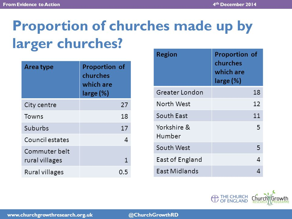 www.churchgrowthresearch.org.uk @ChurchGrowthRD From Evidence to Action 4 th December 2014 Proportion of churches made up by larger churches.