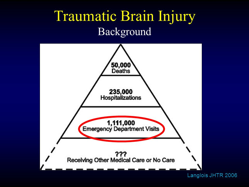 Traumatic Brain Injury Background Langlois JHTR 2006