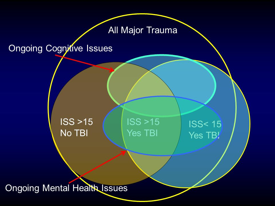 ISS >15 No TBI ISS >15 Yes TBI ISS< 15 Yes TBI Ongoing Cognitive Issues Ongoing Mental Health Issues All Major Trauma