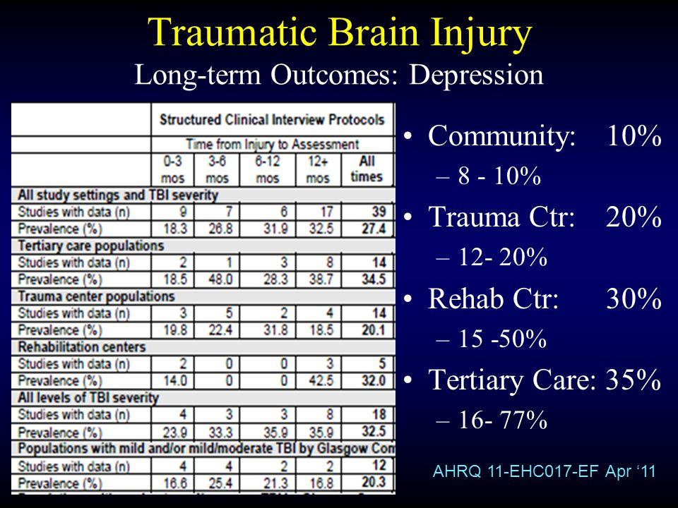 Traumatic Brain Injury Long-term Outcomes: Depression Community: 10% –8 - 10% Trauma Ctr: 20% –12- 20% Rehab Ctr: 30% –15 -50% Tertiary Care: 35% –16-