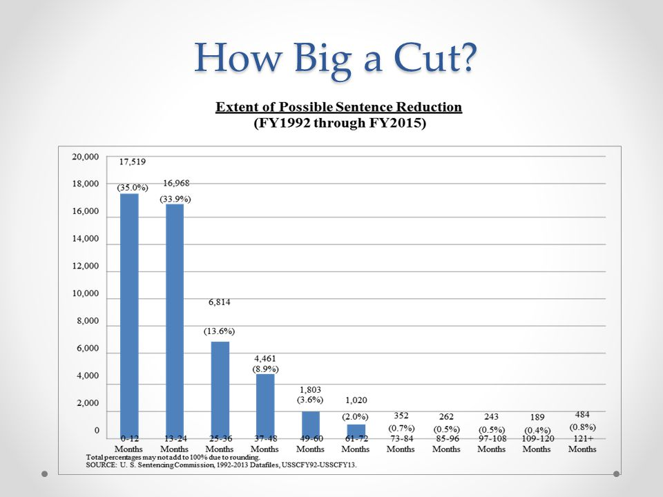 How Big a Cut?