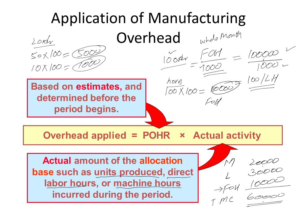 Application of Manufacturing Overhead Overhead applied = POHR × Actual activity Actual amount of the allocation base such as units produced, direct la