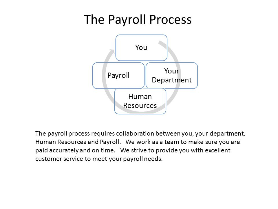 The Payroll Process You Your Department Human Resources Payroll The payroll process requires collaboration between you, your department, Human Resources and Payroll.
