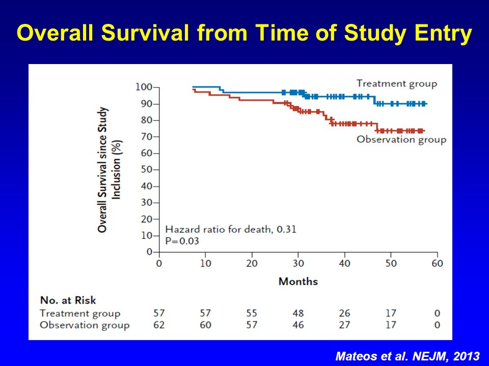 Overall Survival from Time of Study Entry Mateos et al. NEJM, 2013