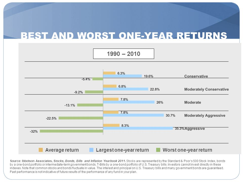 BEST AND WORST ONE-YEAR RETURNS Source: Ibbotson Associates, Stocks, Bonds, Bills and Inflation Yearbook 2011. Stocks are represented by the Standard