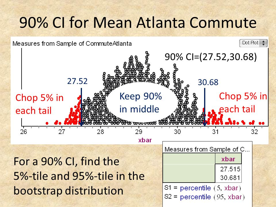90% CI for Mean Atlanta Commute 27.52 30.68 Keep 90% in middle Chop 5% in each tail For a 90% CI, find the 5%-tile and 95%-tile in the bootstrap distr