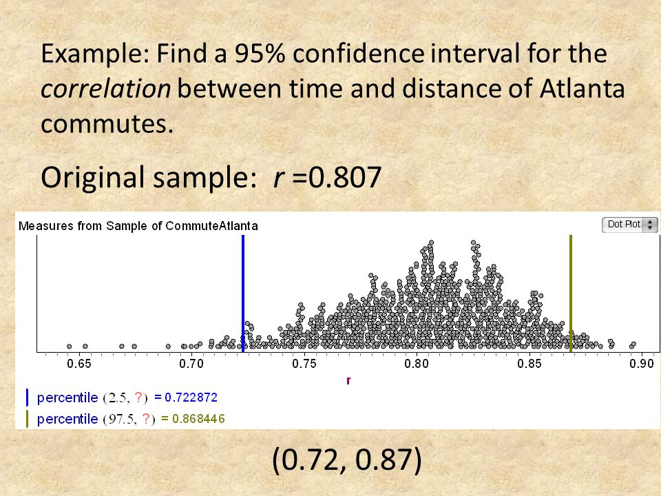 Example: Find a 95% confidence interval for the correlation between time and distance of Atlanta commutes. Original sample: r =0.807 (0.72, 0.87)