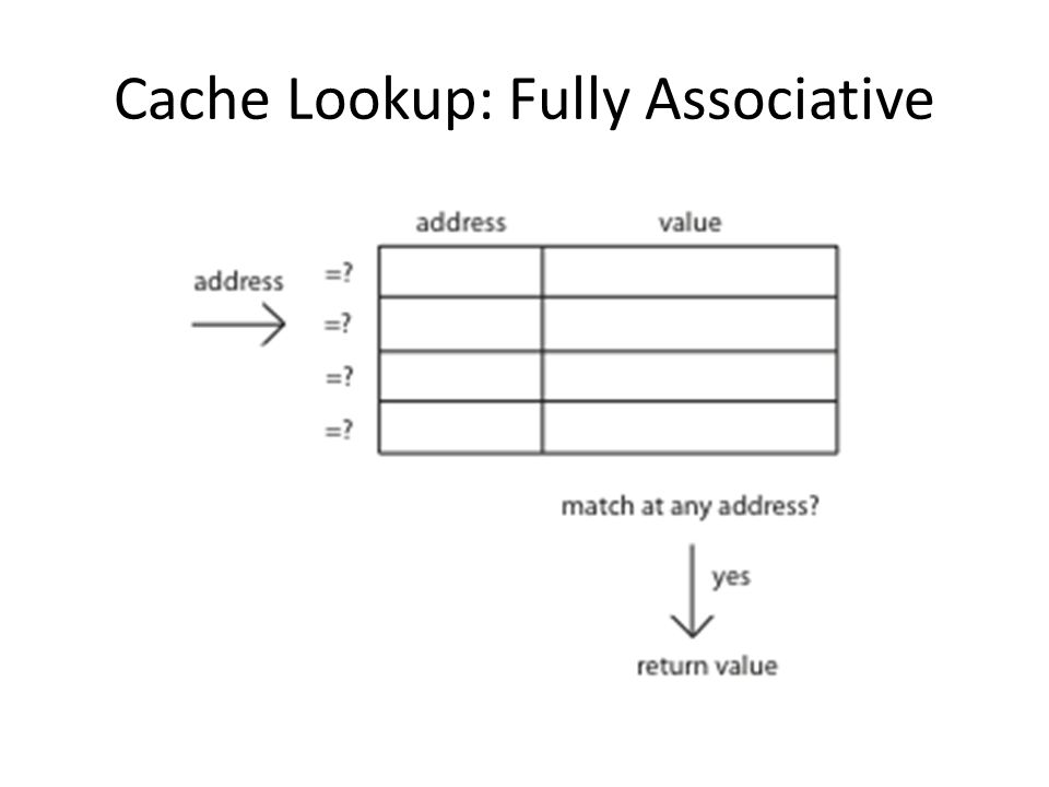 Cache Lookup: Fully Associative