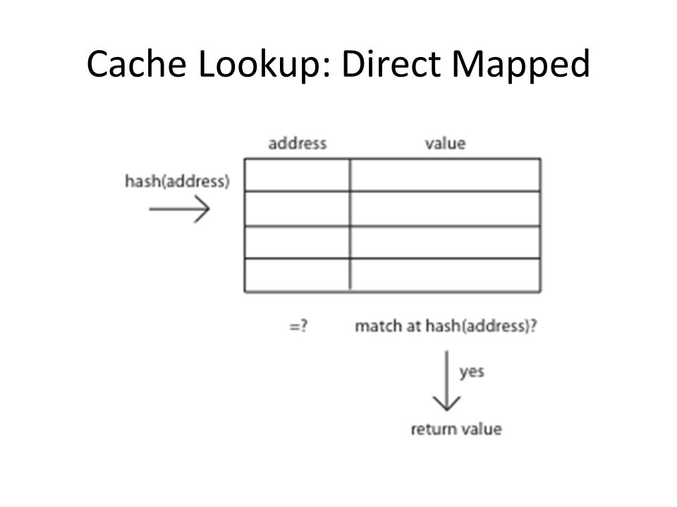 Cache Lookup: Direct Mapped