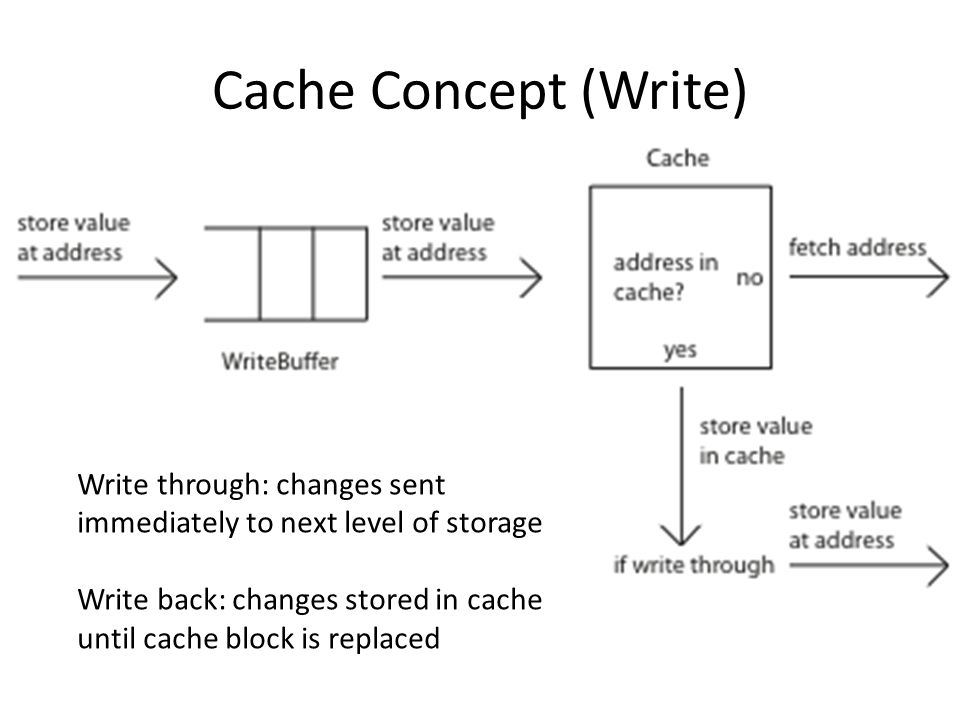 Cache Concept (Write) Write through: changes sent immediately to next level of storage Write back: changes stored in cache until cache block is replac