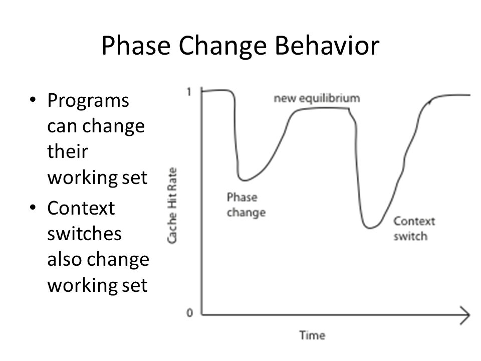 Phase Change Behavior Programs can change their working set Context switches also change working set