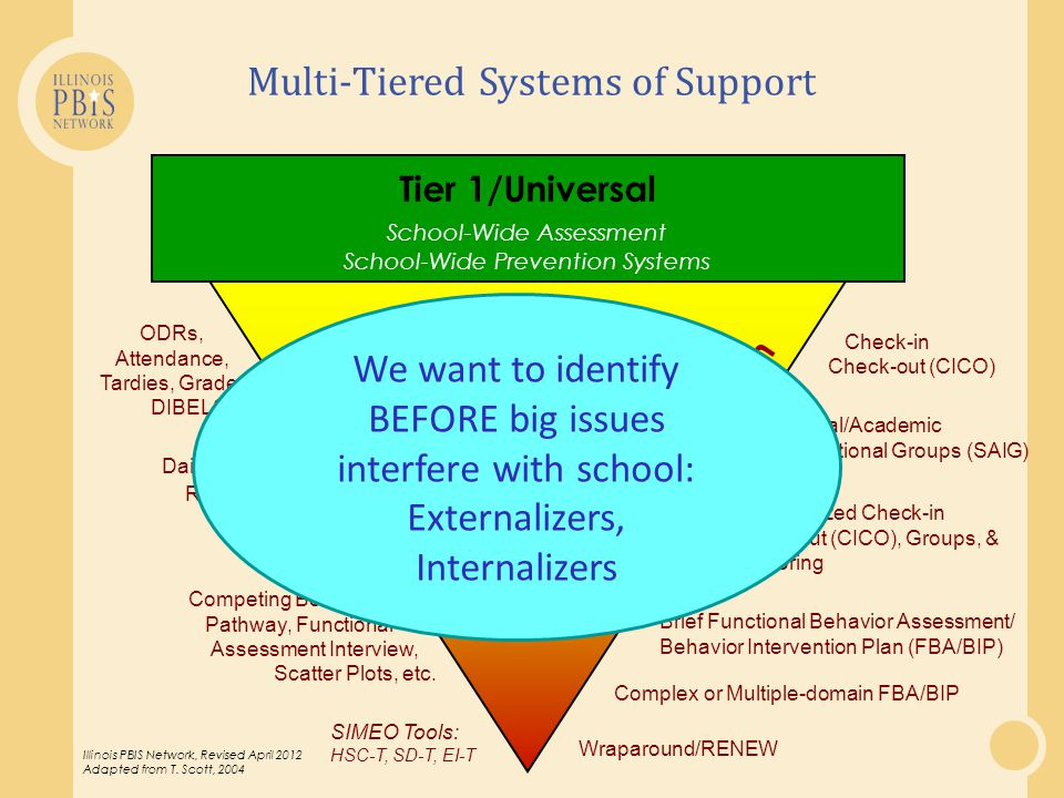 Tier 1/Universal School-Wide Assessment School-Wide Prevention Systems SIMEO Tools: HSC-T, SD-T, EI-T Check-in Check-out (CICO) Individualized Check-i