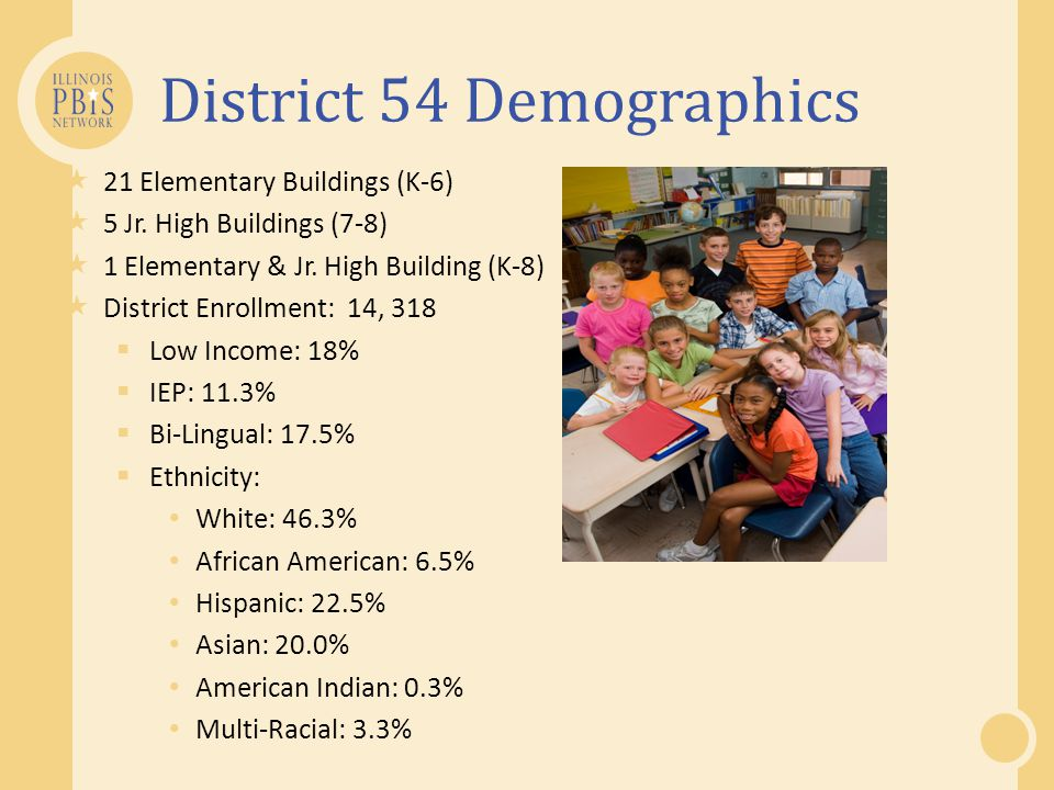 District 54 Demographics  21 Elementary Buildings (K-6)  5 Jr.
