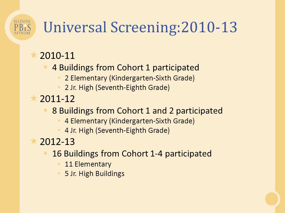 Universal Screening:2010-13  2010-11  4 Buildings from Cohort 1 participated 2 Elementary (Kindergarten-Sixth Grade) 2 Jr. High (Seventh-Eighth Grad