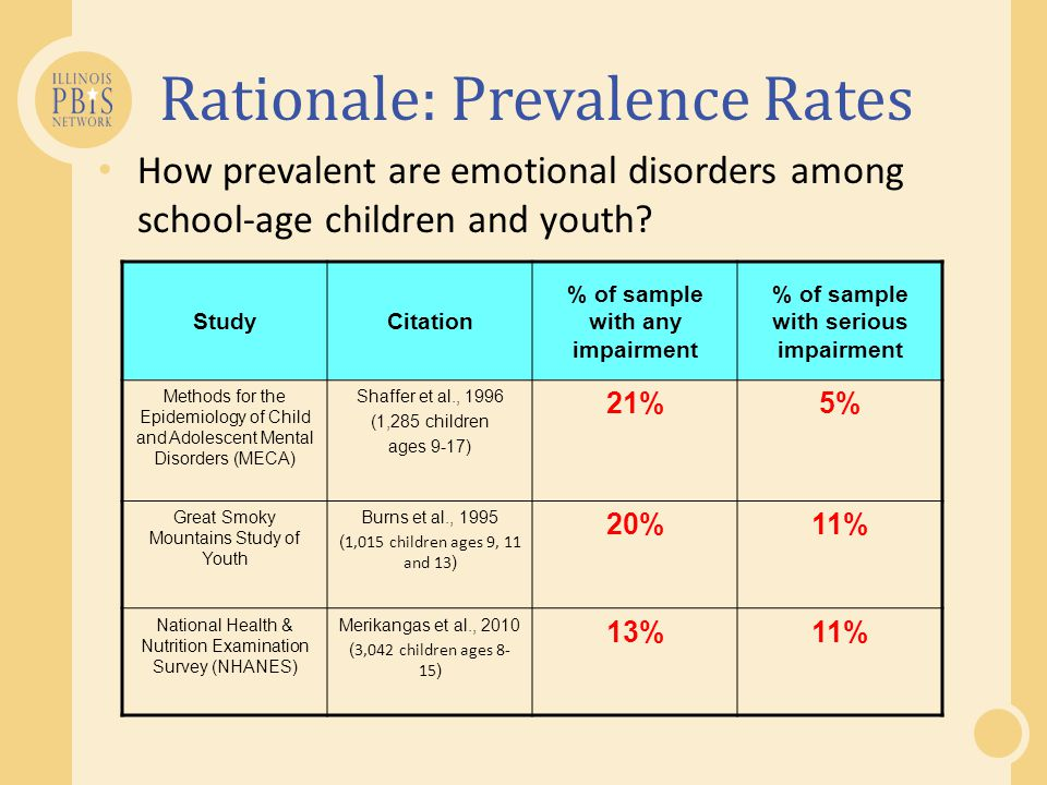 Rationale: Prevalence Rates How prevalent are emotional disorders among school-age children and youth? StudyCitation % of sample with any impairment %