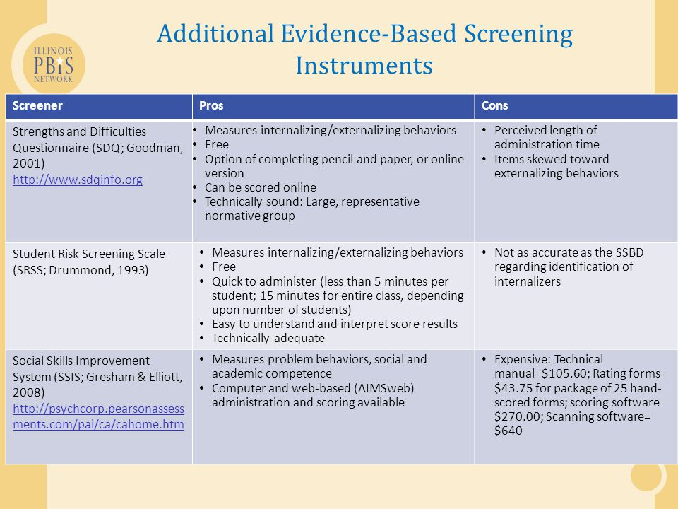 Additional Evidence-Based Screening Instruments ScreenerProsCons Strengths and Difficulties Questionnaire (SDQ; Goodman, 2001) http://www.sdqinfo.org Measures internalizing/externalizing behaviors Free Option of completing pencil and paper, or online version Can be scored online Technically sound: Large, representative normative group Perceived length of administration time Items skewed toward externalizing behaviors Student Risk Screening Scale (SRSS; Drummond, 1993) Measures internalizing/externalizing behaviors Free Quick to administer (less than 5 minutes per student; 15 minutes for entire class, depending upon number of students) Easy to understand and interpret score results Technically-adequate Not as accurate as the SSBD regarding identification of internalizers Social Skills Improvement System (SSIS; Gresham & Elliott, 2008) http://psychcorp.pearsonassess ments.com/pai/ca/cahome.htm Measures problem behaviors, social and academic competence Computer and web-based (AIMSweb) administration and scoring available Expensive: Technical manual=$105.60; Rating forms= $43.75 for package of 25 hand- scored forms; scoring software= $270.00; Scanning software= $640