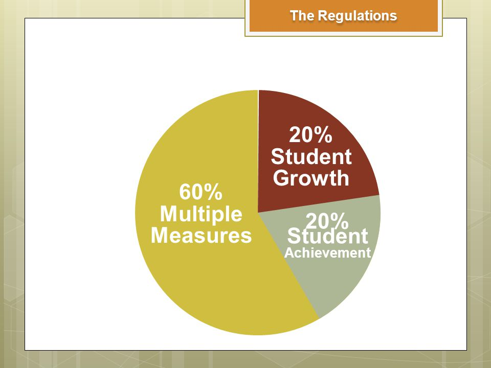 The Regulations 20% Student Growth 20% Student Achievement 60% Multiple Measures